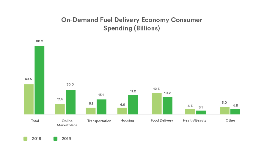 on demand fuel app delivery app economy