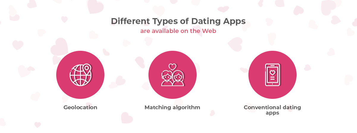 Types of Dating Apps are available on the Web