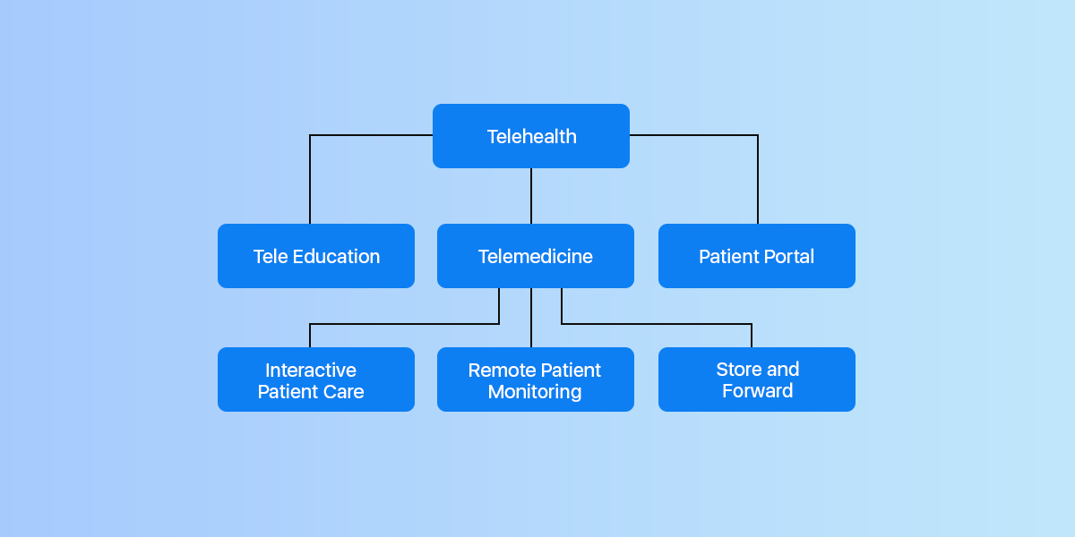 difference between telehealth and telemedicine